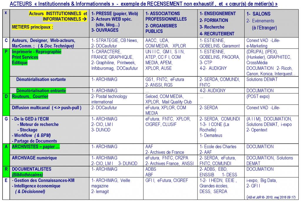 metiers-document__acteurs-institutionnels-et-informationnels